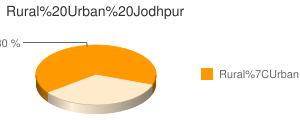 Jodhpur census population